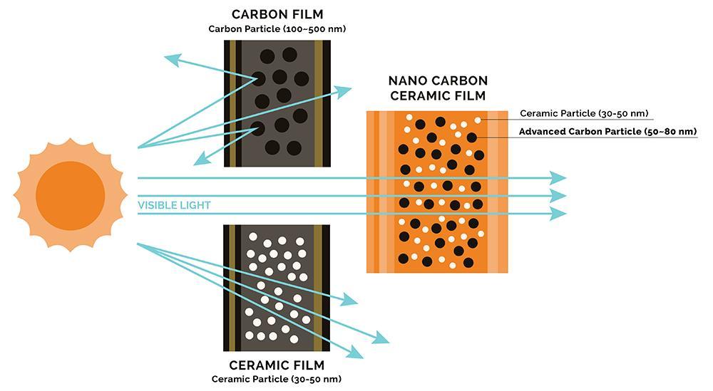phim-nano-ceramic